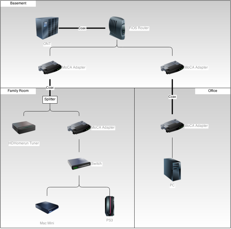 a moca home network yen s blog it turns out that the router can connect to both moca wan and moca lan through the same coaxial connection this is because the respective networks operate